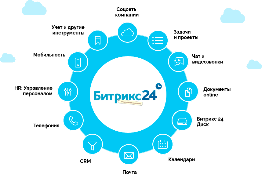 Битрикс 24 сайты